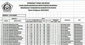 Daftar Peringkat Siswa 100 Besar UAMBN MTs Kab. Kudus TP. 2015/2016